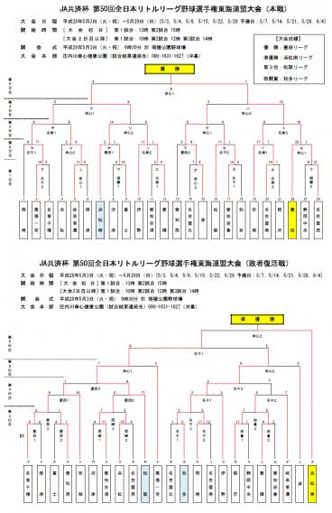 全日本選手権東海大会結果
